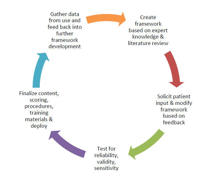 Patient Reported Outcomes Rethinking Clinical Trials
